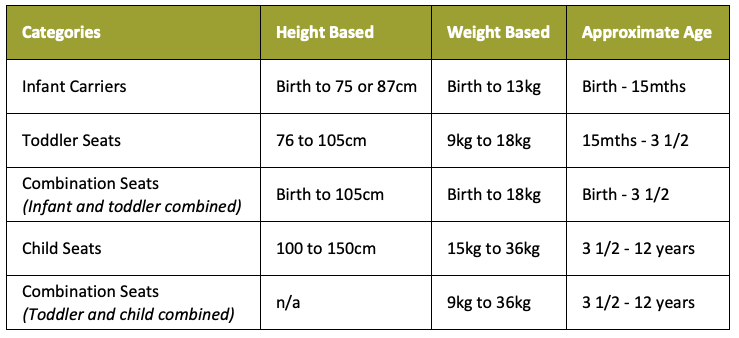 car seat age guide